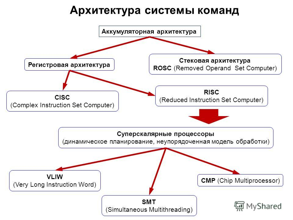 Архитектура системы команд Аккумуляторная архитектура Регистровая архитектура Стековая архитектура ROSC (Removed Operand Set Computer) СISC (Complex Instruction Set Computer) RISC (Reduced Instruction Set Computer) Суперскалярные процессоры (динамиче