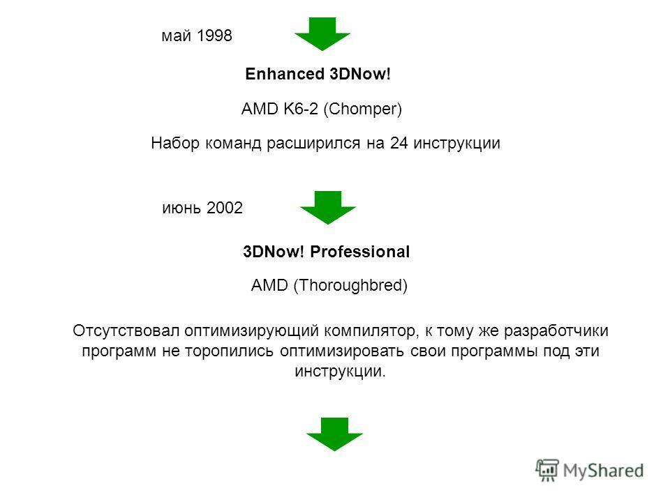 Enhanced 3DNow! май 1998 AMD K6-2 (Chomper) Набор команд расширился на 24 инструкции Отсутствовал оптимизирующий компилятор, к тому же разработчики программ не торопились оптимизировать свои программы под эти инструкции. 3DNow! Professional AMD (Thor