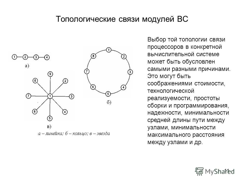 11 Топологические связи модулей ВС Выбор той топологии связи процессоров в конкретной вычислительной системе может быть обусловлен самыми разными причинами. Это могут быть соображениями стоимости, технологической реализуемости, простоты сборки и прог