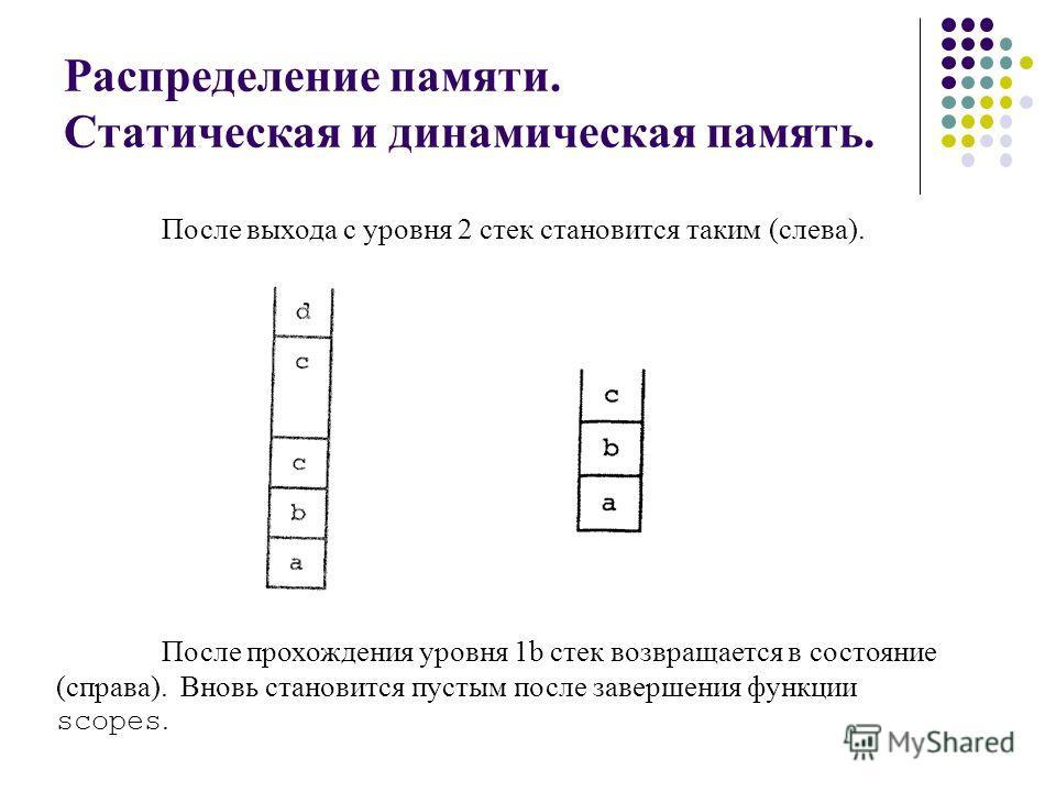 Распределение памяти. Статическая и динамическая память. После выхода с уровня 2 стек становится таким (слева). После прохождения уровня 1b стек возвращается в состояние (справа). Вновь становится пустым после завершения функции scopes.