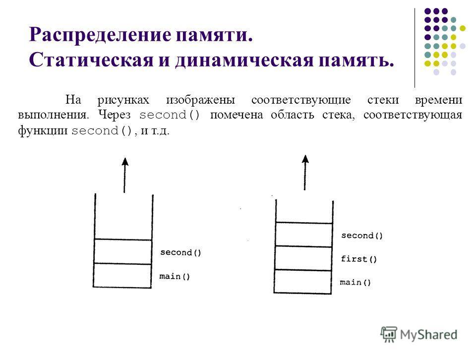 Распределение памяти. Статическая и динамическая память. На рисунках изображены соответствующие стеки времени выполнения. Через second() помечена область стека, соответствующая функции second(), и т.д.