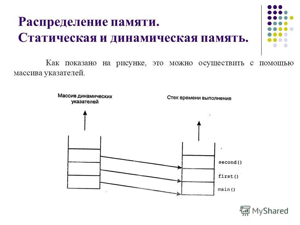 Распределение памяти. Статическая и динамическая память. Как показано на рисунке, это можно осуществить с помощью массива указателей.