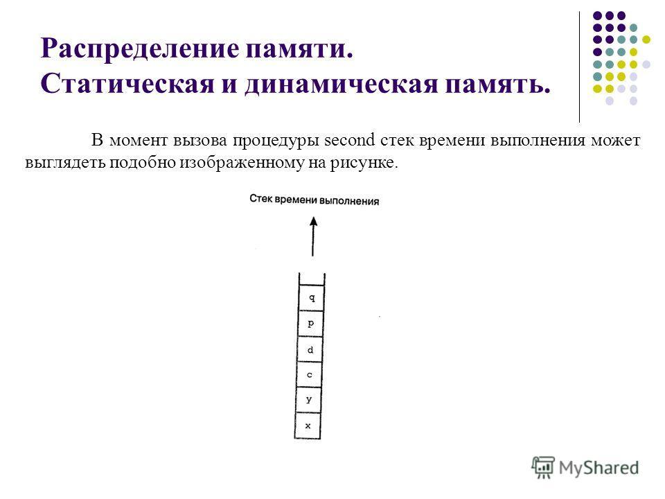 Распределение памяти. Статическая и динамическая память. В момент вызова процедуры second стек времени выполнения может выглядеть подобно изображенному на рисунке.
