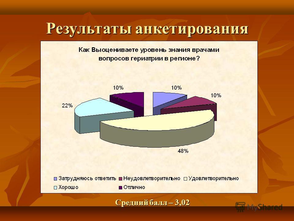 Результаты анкетирования Средний балл – 3,02