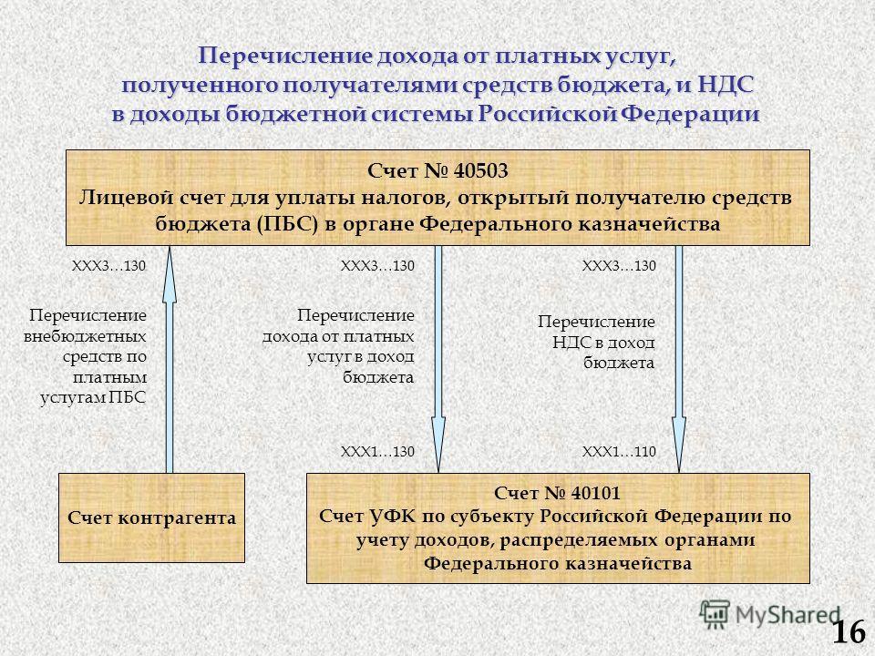 Счет контрагента Счет 40101 Счет УФК по субъекту Российской Федерации по учету доходов, распределяемых органами Федерального казначейства Счет 40503 Лицевой счет для уплаты налогов, открытый получателю средств бюджета (ПБС) в органе Федерального казн