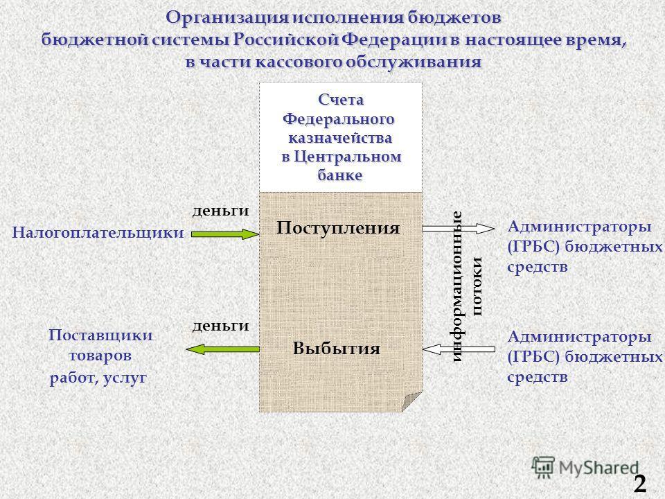 Счета СчетаФедеральногоказначейства в Центральном в Центральномбанке Администраторы (ГРБС) бюджетных средств деньги Организация исполнения бюджетов бюджетной системы Российской Федерации в настоящее время, в части кассового обслуживания Поставщики то