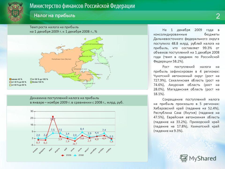 Налог на прибыль На 1 декабря 2009 года в консолидированные бюджеты Дальневосточного федерального округа поступило 48.8 млрд. рублей налога на прибыль, что составляет 99.3% от объемов поступлений на 1 декабря 2008 года (темп в среднем по Российской Ф