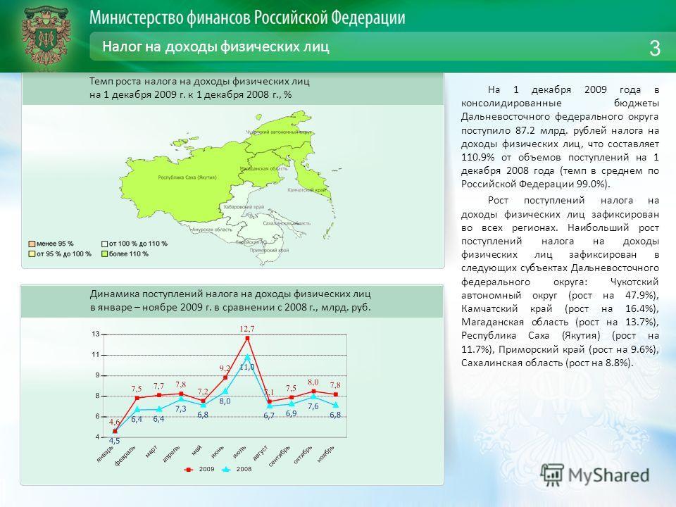 Налог на доходы физических лиц На 1 декабря 2009 года в консолидированные бюджеты Дальневосточного федерального округа поступило 87.2 млрд. рублей налога на доходы физических лиц, что составляет 110.9% от объемов поступлений на 1 декабря 2008 года (т