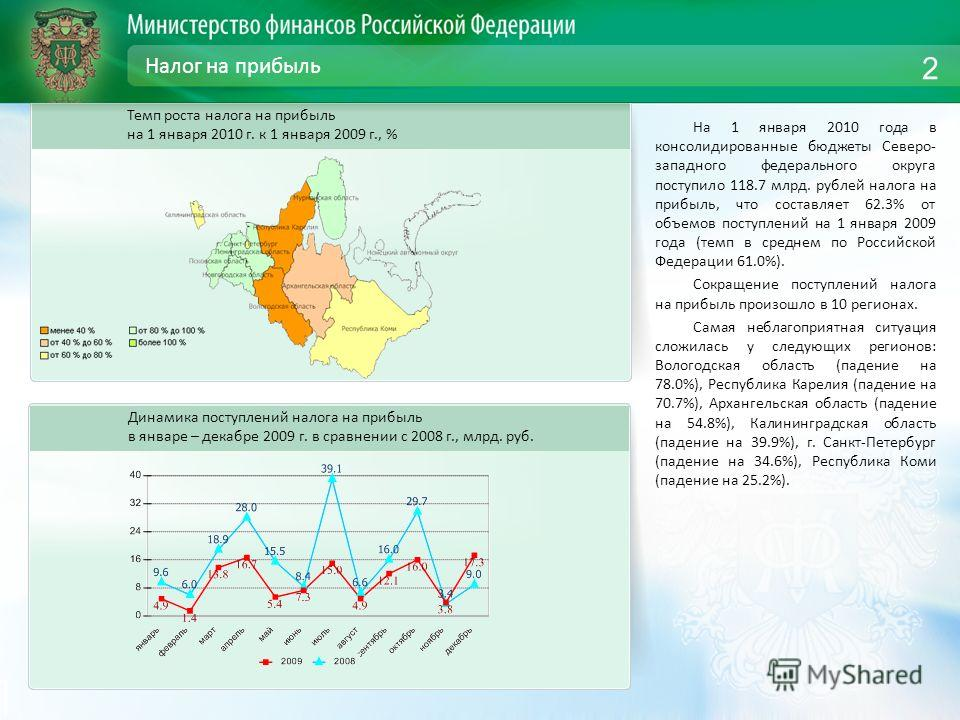 Налог на прибыль На 1 января 2010 года в консолидированные бюджеты Северо- западного федерального округа поступило 118.7 млрд. рублей налога на прибыль, что составляет 62.3% от объемов поступлений на 1 января 2009 года (темп в среднем по Российской Ф