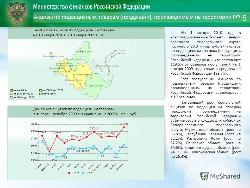 Акцизы по подакцизным товарам (продукции), производимым на территории РФ На 1 января 2010 года в консолидированные бюджеты Северо- западного федерального округа поступило 26.3 млрд. рублей акцизов по подакцизным товарам (продукции), произведенным на