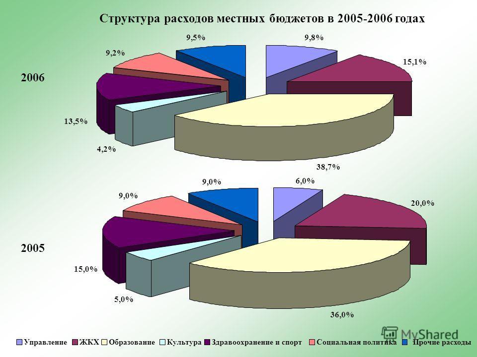 2006 2005 6,0% 20,0% 36,0% 5,0% 15,0% 9,0% УправлениеЖКХОбразованиеКультураЗдравоохранение и спортСоциальная политикаПрочие расходы Структура расходов местных бюджетов в 2005-2006 годах 9,8% 15,1% 38,7% 4,2% 13,5% 9,2% 9,5%