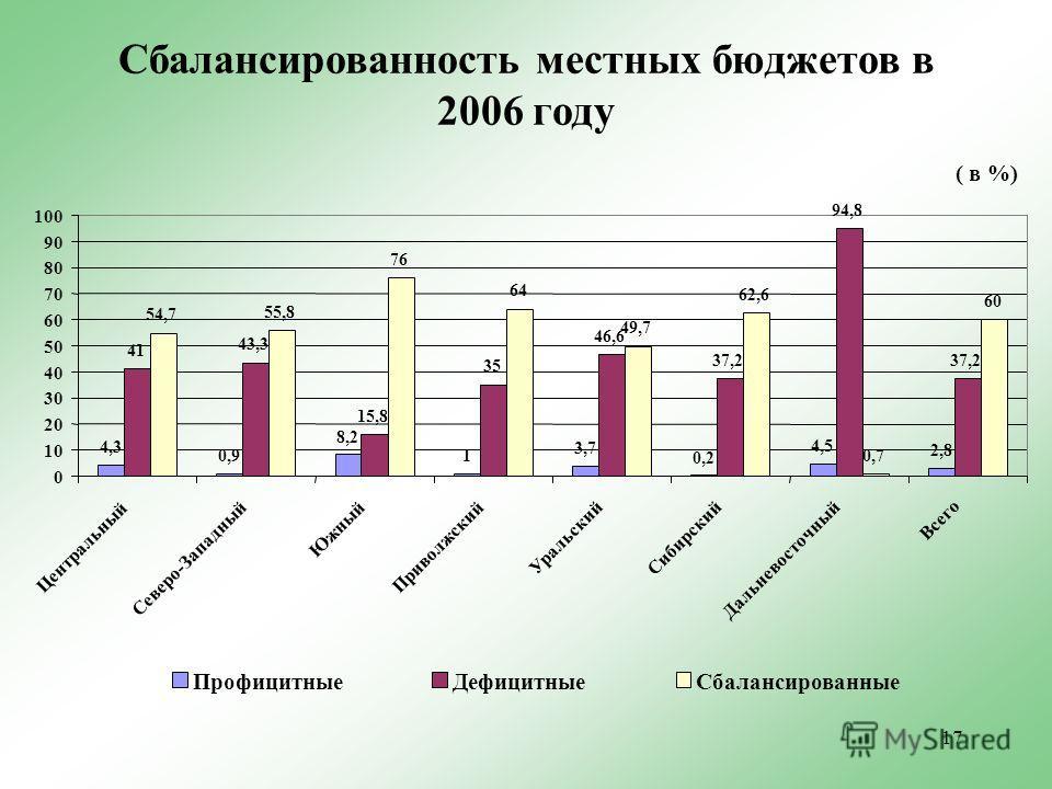 17 Сбалансированность местных бюджетов в 2006 году ( в %) 4,3 0,9 8,2 1 3,7 0,2 4,5 2,8 41 43,3 15,8 35 46,6 37,2 94,8 37,2 54,7 55,8 76 64 49,7 62,6 0,7 60 0 10 20 30 40 50 60 70 80 90 100 Центральный Северо-Западный Южный Приволжский Уральский Сиби