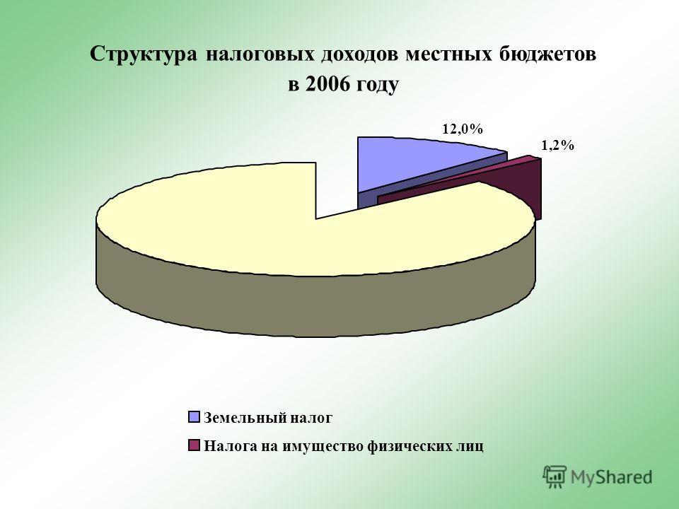 Структура налоговых доходов местных бюджетов в 2006 году 12,0% 1,2% Земельный налог Налога на имущество физических лиц