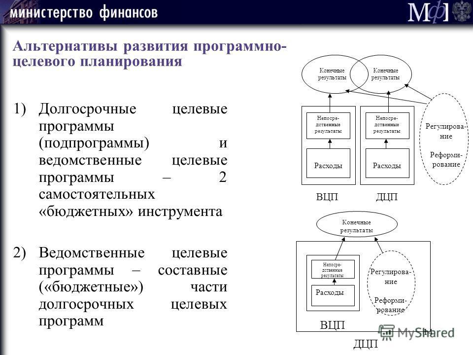 14 Альтернативы развития программно- целевого планирования 1)Долгосрочные целевые программы (подпрограммы) и ведомственные целевые программы – 2 самостоятельных «бюджетных» инструмента 2)Ведомственные целевые программы – составные («бюджетные») части
