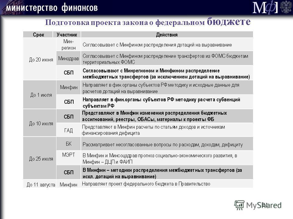 21 Подготовка проекта закона о федеральном бюджете