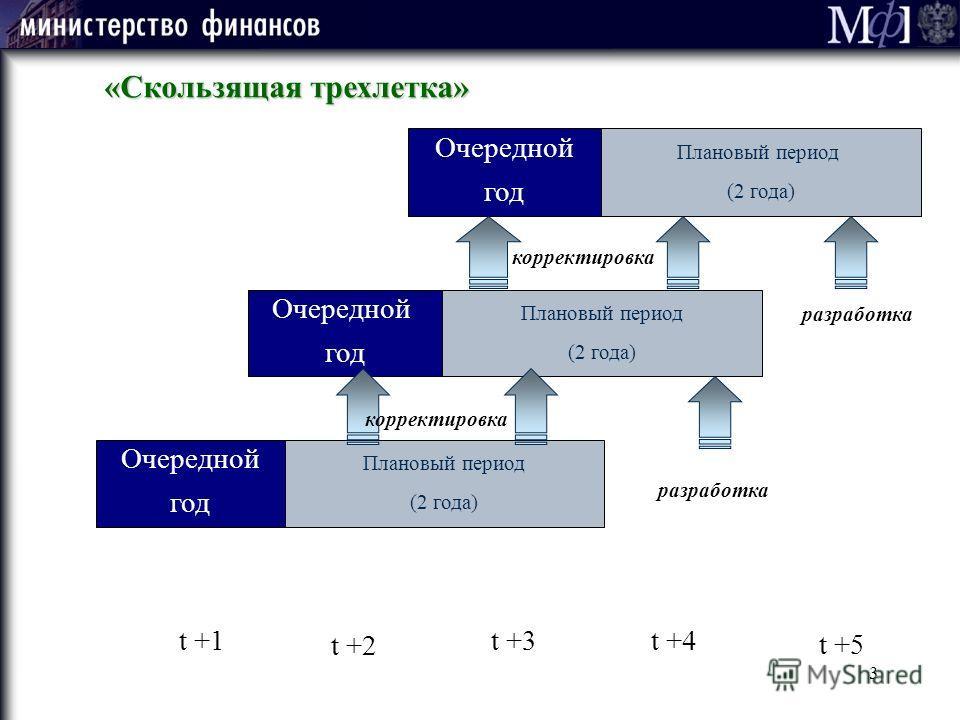 3 Плановый период (2 года) Плановый период (2 года) Очередной год Очередной год Плановый период (2 года) Очередной год t +1 t +2 t +3t +4 t +5 корректировка разработка «Скользящая трехлетка»
