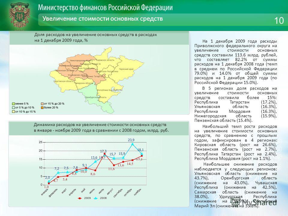 Увеличение стоимости основных средств На 1 декабря 2009 года расходы Приволжского федерального округа на увеличение стоимости основных средств составили 113.6 млрд. рублей, что составляет 82.2% от суммы расходов на 1 декабря 2008 года (темп в среднем