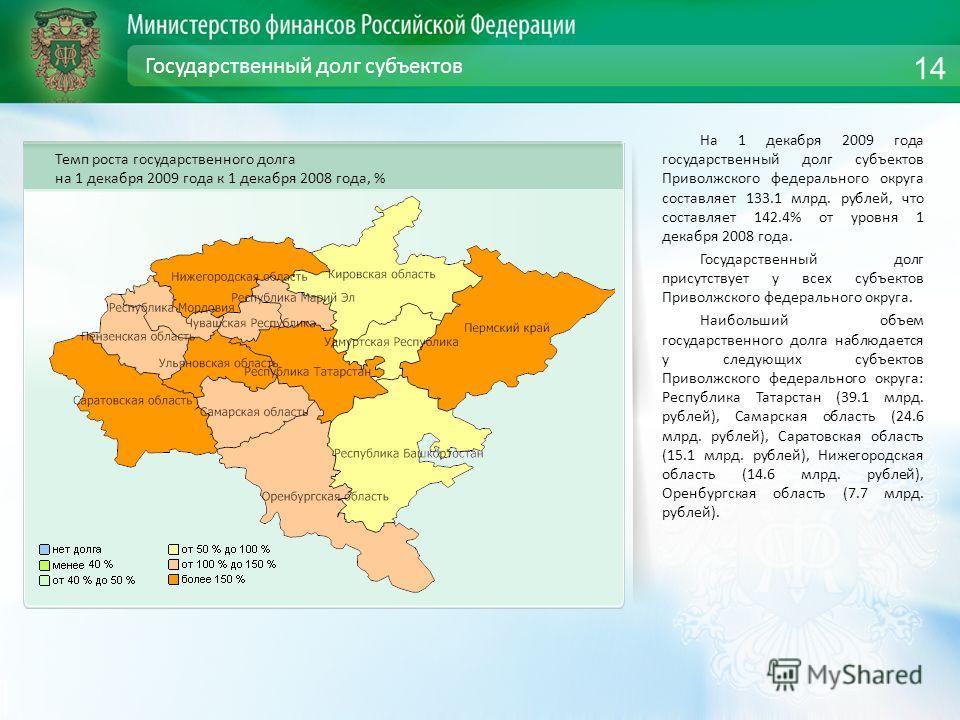 Государственный долг субъектов На 1 декабря 2009 года государственный долг субъектов Приволжского федерального округа составляет 133.1 млрд. рублей, что составляет 142.4% от уровня 1 декабря 2008 года. Государственный долг присутствует у всех субъект