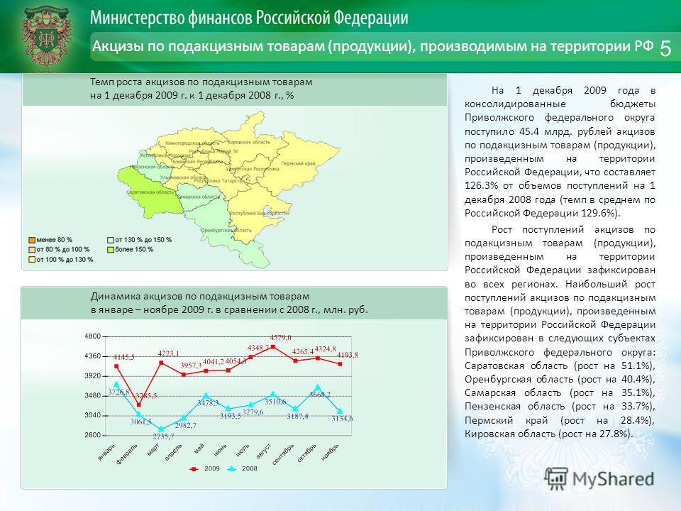 Акцизы по подакцизным товарам (продукции), производимым на территории РФ На 1 декабря 2009 года в консолидированные бюджеты Приволжского федерального округа поступило 45.4 млрд. рублей акцизов по подакцизным товарам (продукции), произведенным на терр