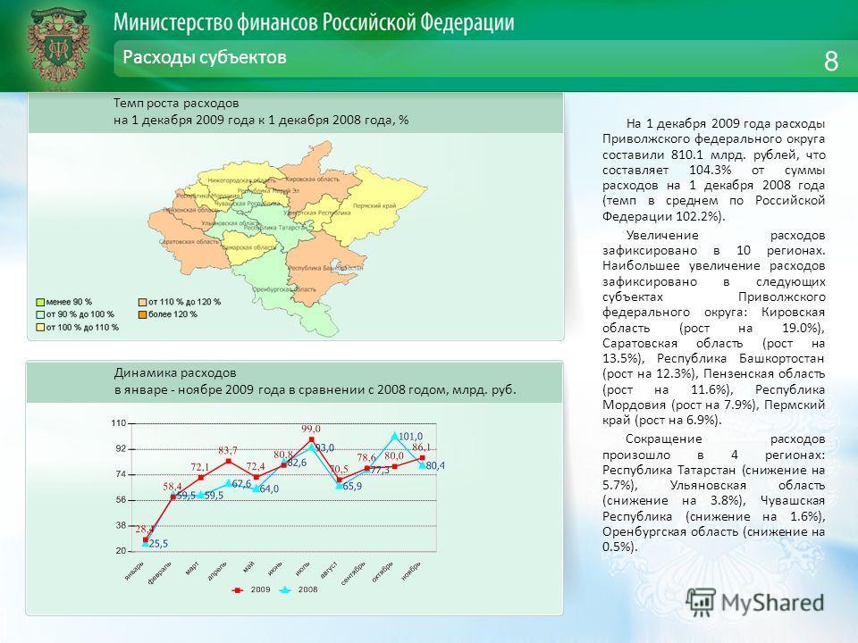 Расходы субъектов На 1 декабря 2009 года расходы Приволжского федерального округа составили 810.1 млрд. рублей, что составляет 104.3% от суммы расходов на 1 декабря 2008 года (темп в среднем по Российской Федерации 102.2%). Увеличение расходов зафикс