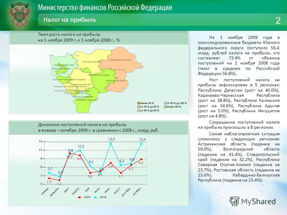 Налог на прибыль На 1 ноября 2009 года в консолидированные бюджеты Южного федерального округа поступило 56.4 млрд. рублей налога на прибыль, что составляет 73.4% от объемов поступлений на 1 ноября 2008 года (темп в среднем по Российской Федерации 56.