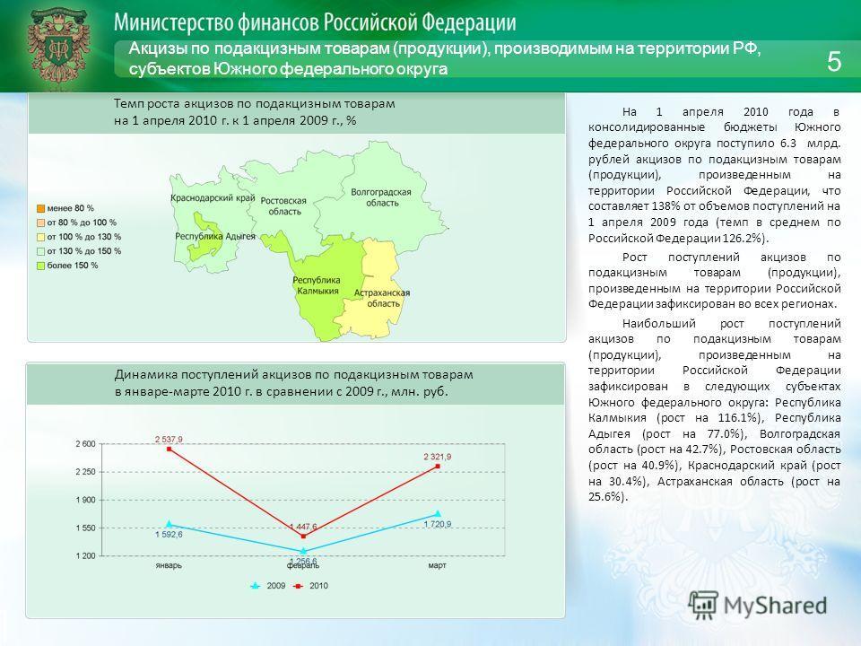 Акцизы по подакцизным товарам (продукции), производимым на территории РФ, субъектов Южного федерального округа На 1 апреля 2010 года в консолидированные бюджеты Южного федерального округа поступило 6.3 млрд. рублей акцизов по подакцизным товарам (про