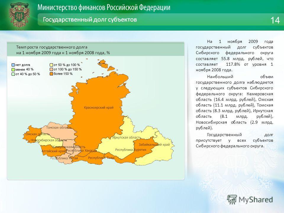 Государственный долг субъектов На 1 ноября 2009 года государственный долг субъектов Сибирского федерального округа составляет 55.8 млрд. рублей, что составляет 117.8% от уровня 1 ноября 2008 года. Наибольший объем государственного долга наблюдается у