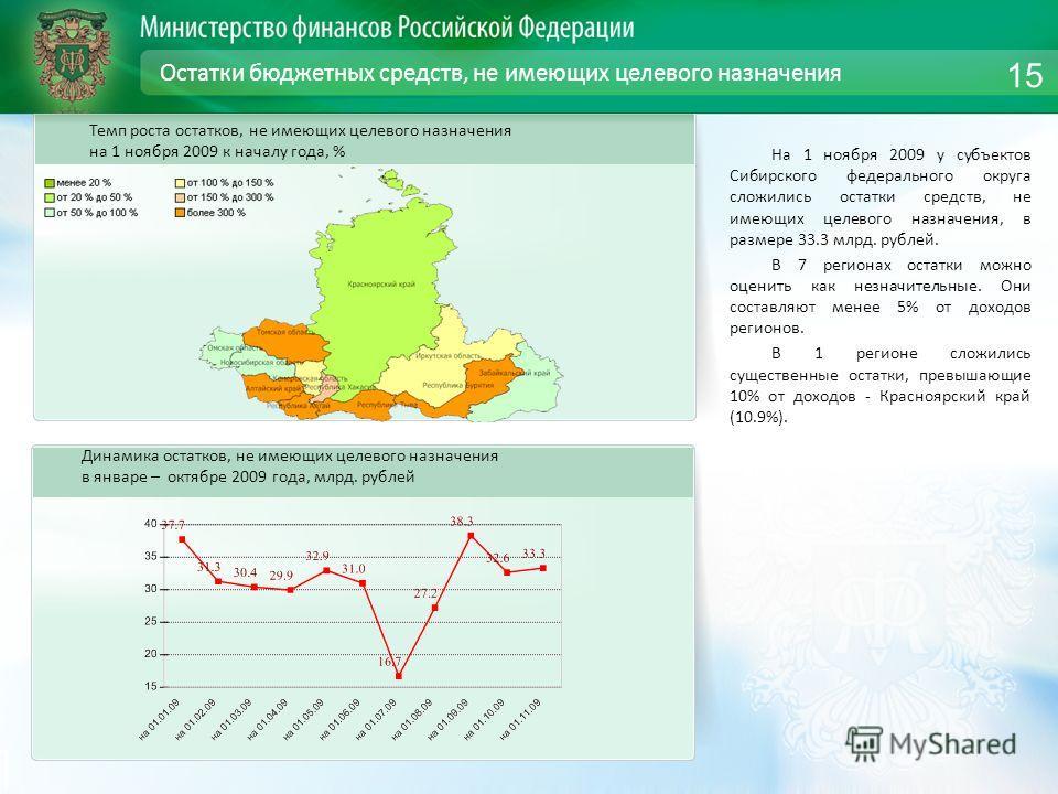 Остатки бюджетных средств, не имеющих целевого назначения На 1 ноября 2009 у субъектов Сибирского федерального округа сложились остатки средств, не имеющих целевого назначения, в размере 33.3 млрд. рублей. В 7 регионах остатки можно оценить как незна