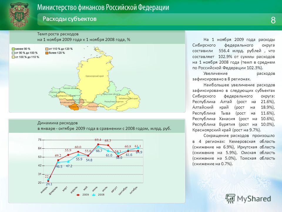 Расходы субъектов Динамика расходов в январе - октябре 2009 года в сравнении с 2008 годом, млрд. руб. 8 Темп роста расходов на 1 ноября 2009 года к 1 ноября 2008 года, % На 1 ноября 2009 года расходы Сибирского федерального округа составили 556.4 млр
