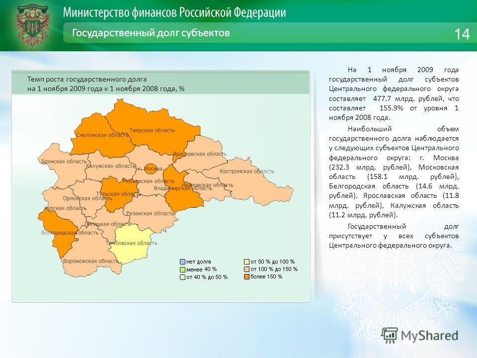 Государственный долг субъектов На 1 ноября 2009 года государственный долг субъектов Центрального федерального округа составляет 477.7 млрд. рублей, что составляет 155.9% от уровня 1 ноября 2008 года. Наибольший объем государственного долга наблюдаетс