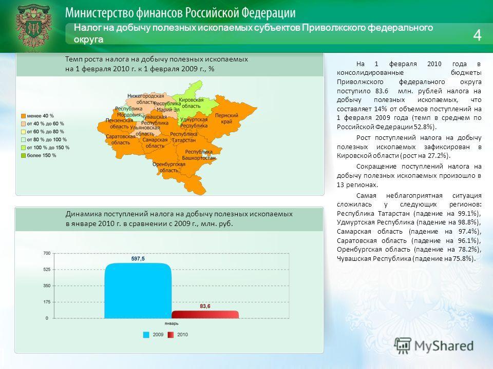 Налог на добычу полезных ископаемых субъектов Приволжского федерального округа На 1 февраля 2010 года в консолидированные бюджеты Приволжского федерального округа поступило 83.6 млн. рублей налога на добычу полезных ископаемых, что составляет 14% от