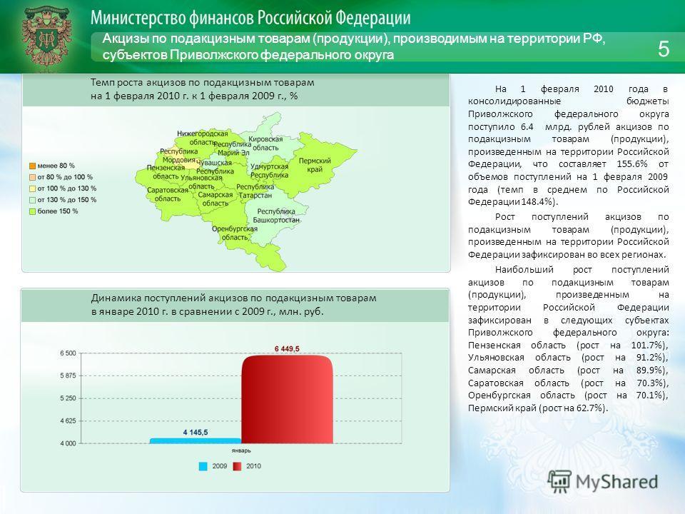 Акцизы по подакцизным товарам (продукции), производимым на территории РФ, субъектов Приволжского федерального округа На 1 февраля 2010 года в консолидированные бюджеты Приволжского федерального округа поступило 6.4 млрд. рублей акцизов по подакцизным
