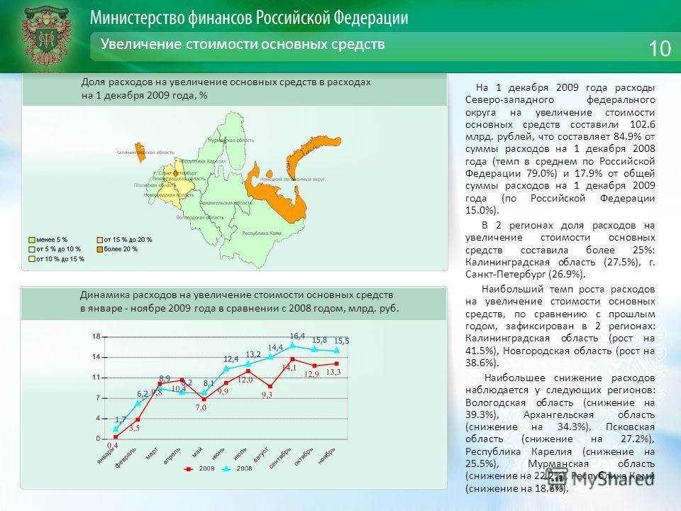 Увеличение стоимости основных средств На 1 декабря 2009 года расходы Северо-западного федерального округа на увеличение стоимости основных средств составили 102.6 млрд. рублей, что составляет 84.9% от суммы расходов на 1 декабря 2008 года (темп в сре
