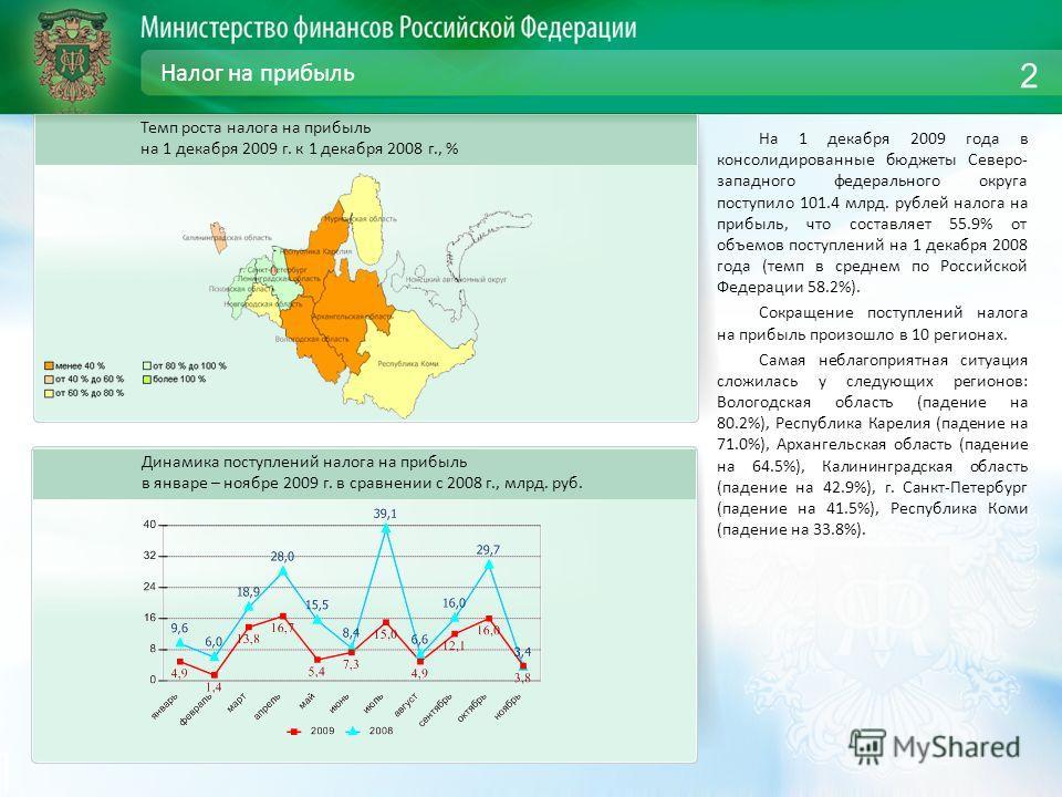 Налог на прибыль На 1 декабря 2009 года в консолидированные бюджеты Северо- западного федерального округа поступило 101.4 млрд. рублей налога на прибыль, что составляет 55.9% от объемов поступлений на 1 декабря 2008 года (темп в среднем по Российской