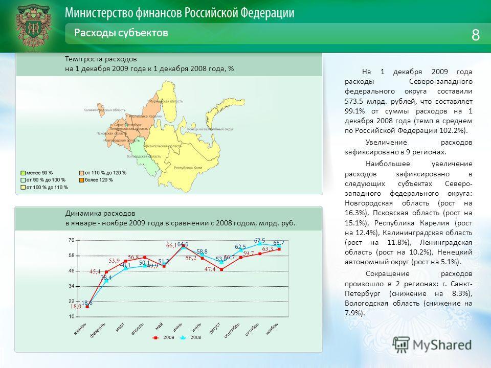 Расходы субъектов На 1 декабря 2009 года расходы Северо-западного федерального округа составили 573.5 млрд. рублей, что составляет 99.1% от суммы расходов на 1 декабря 2008 года (темп в среднем по Российской Федерации 102.2%). Увеличение расходов заф