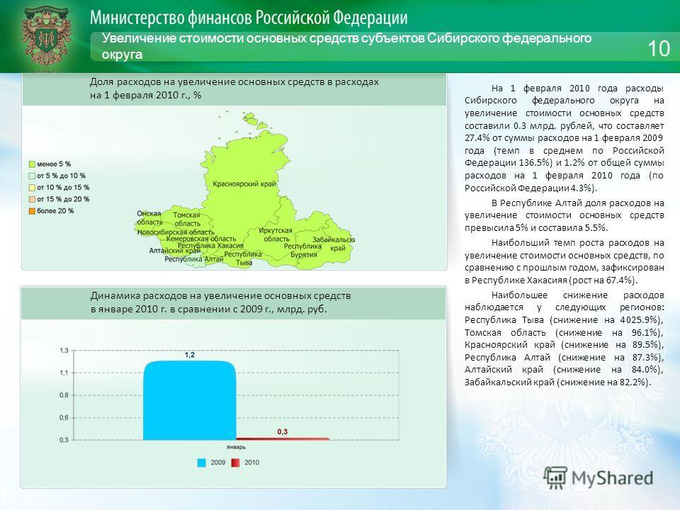 Увеличение стоимости основных средств субъектов Сибирского федерального округа На 1 февраля 2010 года расходы Сибирского федерального округа на увеличение стоимости основных средств составили 0.3 млрд. рублей, что составляет 27.4% от суммы расходов н