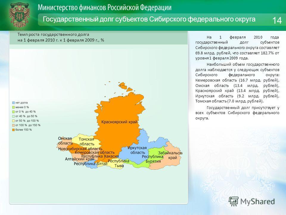 Государственный долг субъектов Сибирского федерального округа На 1 февраля 2010 года государственный долг субъектов Сибирского федерального округа составляет 69.8 млрд. рублей, что составляет 182.7% от уровня 1 февраля 2009 года. Наибольший объем гос