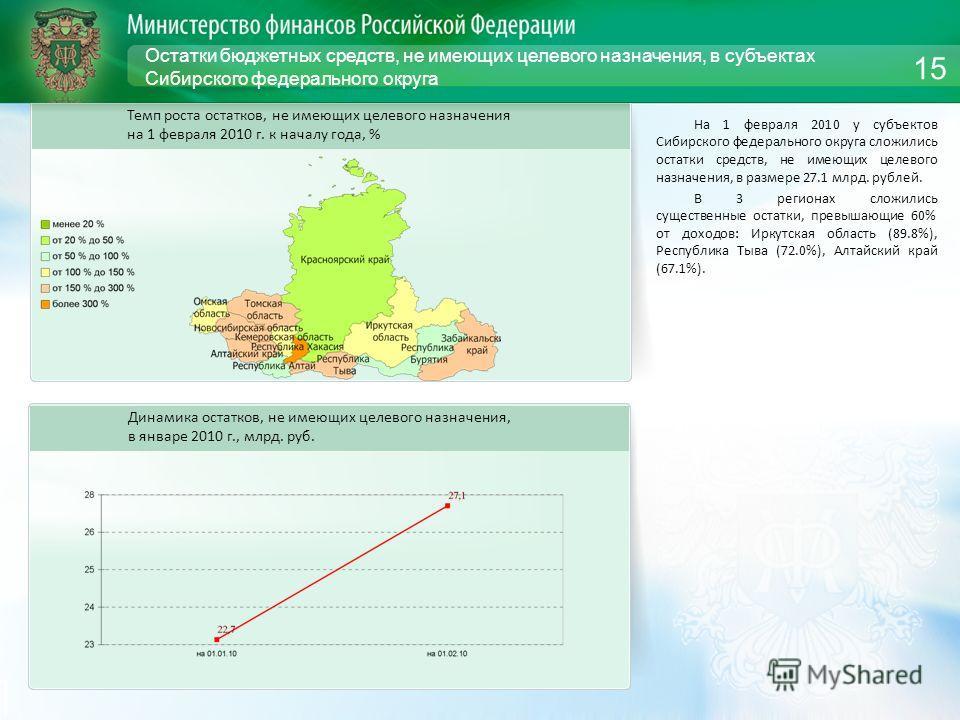 Остатки бюджетных средств, не имеющих целевого назначения, в субъектах Сибирского федерального округа На 1 февраля 2010 у субъектов Сибирского федерального округа сложились остатки средств, не имеющих целевого назначения, в размере 27.1 млрд. рублей.