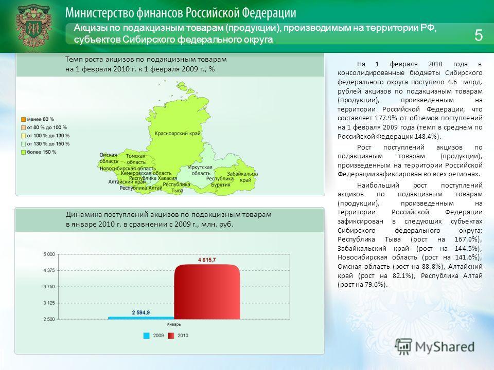 Акцизы по подакцизным товарам (продукции), производимым на территории РФ, субъектов Сибирского федерального округа На 1 февраля 2010 года в консолидированные бюджеты Сибирского федерального округа поступило 4.6 млрд. рублей акцизов по подакцизным тов