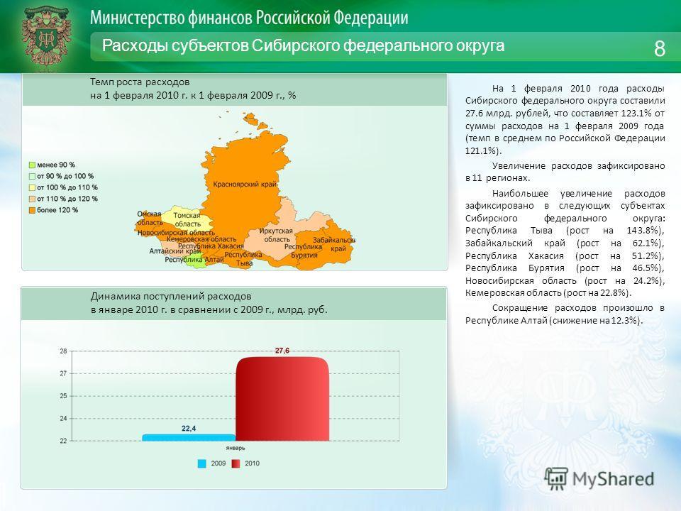 Расходы субъектов Сибирского федерального округа На 1 февраля 2010 года расходы Сибирского федерального округа составили 27.6 млрд. рублей, что составляет 123.1% от суммы расходов на 1 февраля 2009 года (темп в среднем по Российской Федерации 121.1%)