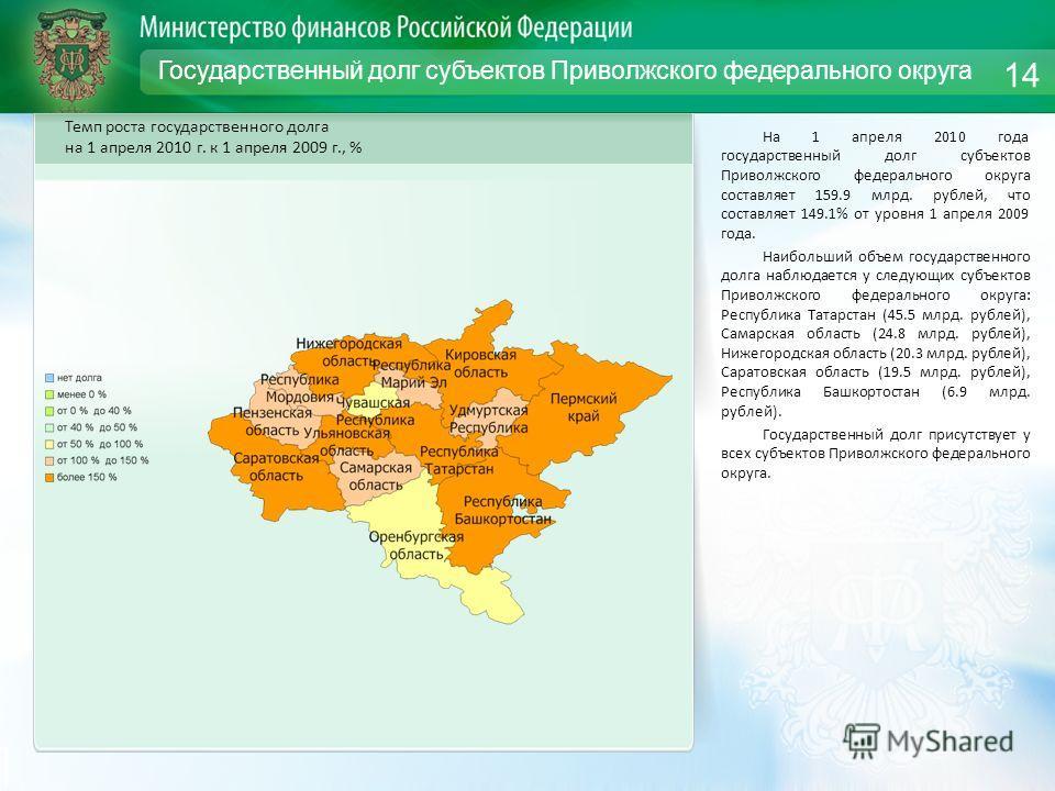 Государственный долг субъектов Приволжского федерального округа На 1 апреля 2010 года государственный долг субъектов Приволжского федерального округа составляет 159.9 млрд. рублей, что составляет 149.1% от уровня 1 апреля 2009 года. Наибольший объем