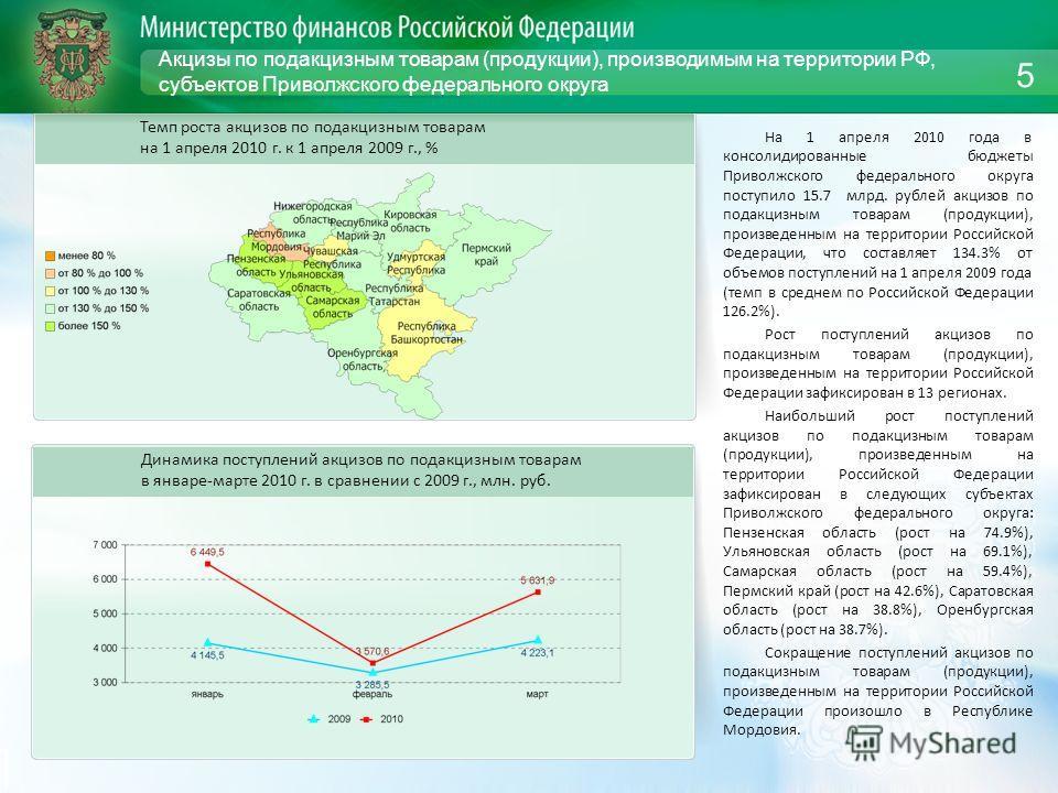 Акцизы по подакцизным товарам (продукции), производимым на территории РФ, субъектов Приволжского федерального округа На 1 апреля 2010 года в консолидированные бюджеты Приволжского федерального округа поступило 15.7 млрд. рублей акцизов по подакцизным