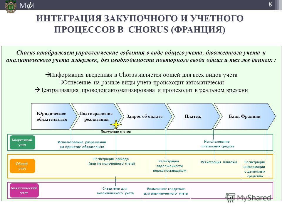 М ] ф 8 Chorus отображает управленческие события в виде общего учета, бюджетного учета и аналитического учета издержек, без необходимости повторного ввода одних и тех же данных : Информация введенная в Chorus является общей для всех видов учета Отнес