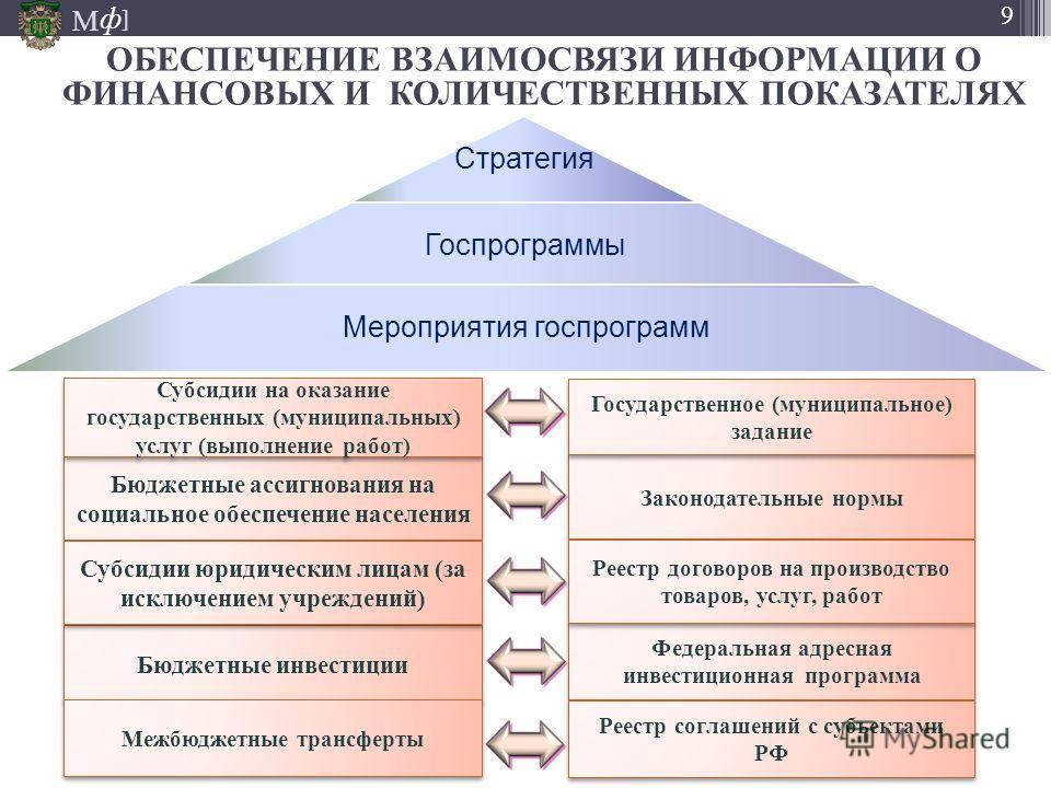 М ] ф 9 ОБЕСПЕЧЕНИЕ ВЗАИМОСВЯЗИ ИНФОРМАЦИИ О ФИНАНСОВЫХ И КОЛИЧЕСТВЕННЫХ ПОКАЗАТЕЛЯХ Стратегия Госпрограммы Мероприятия госпрограмм Бюджетные инвестиции Бюджетные ассигнования на социальное обеспечение населения Субсидии юридическим лицам (за исключе