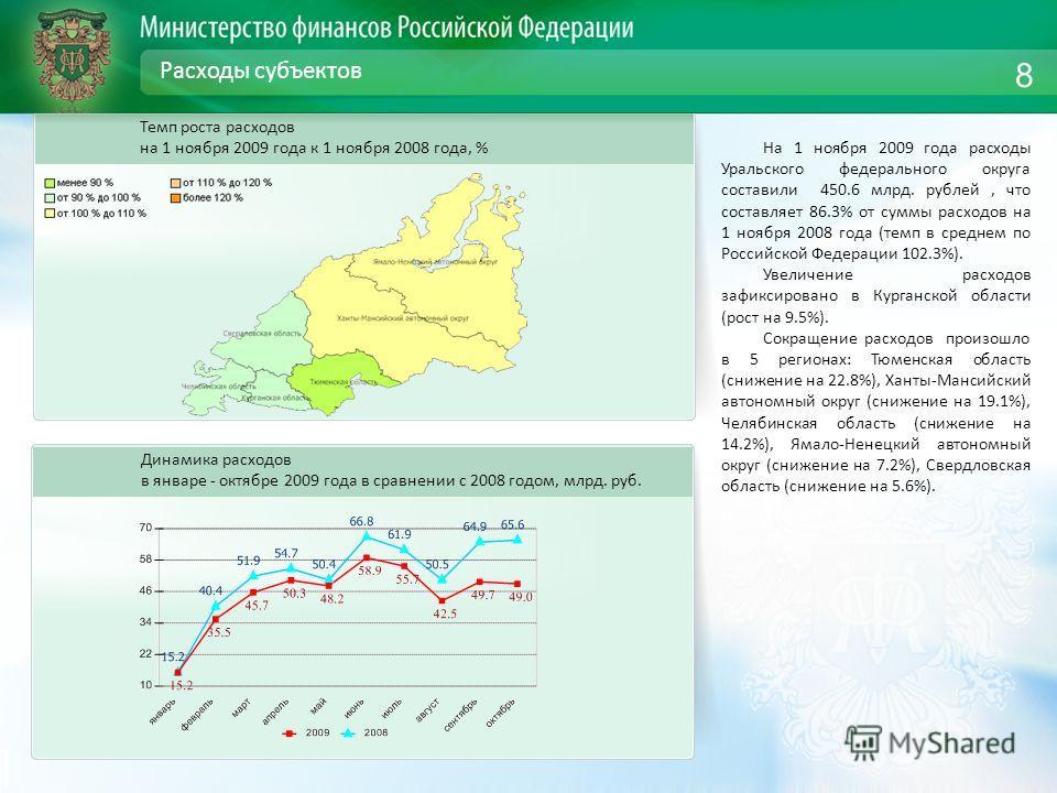 Расходы субъектов Динамика расходов в январе - октябре 2009 года в сравнении с 2008 годом, млрд. руб. 8 Темп роста расходов на 1 ноября 2009 года к 1 ноября 2008 года, % На 1 ноября 2009 года расходы Уральского федерального округа составили 450.6 млр