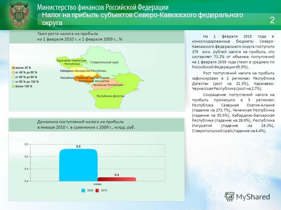 Налог на прибыль субъектов Северо-Кавказского федерального округа На 1 февраля 2010 года в консолидированные бюджеты Северо- Кавказского федерального округа поступило 379 млн. рублей налога на прибыль, что составляет 73.2% от объемов поступлений на 1