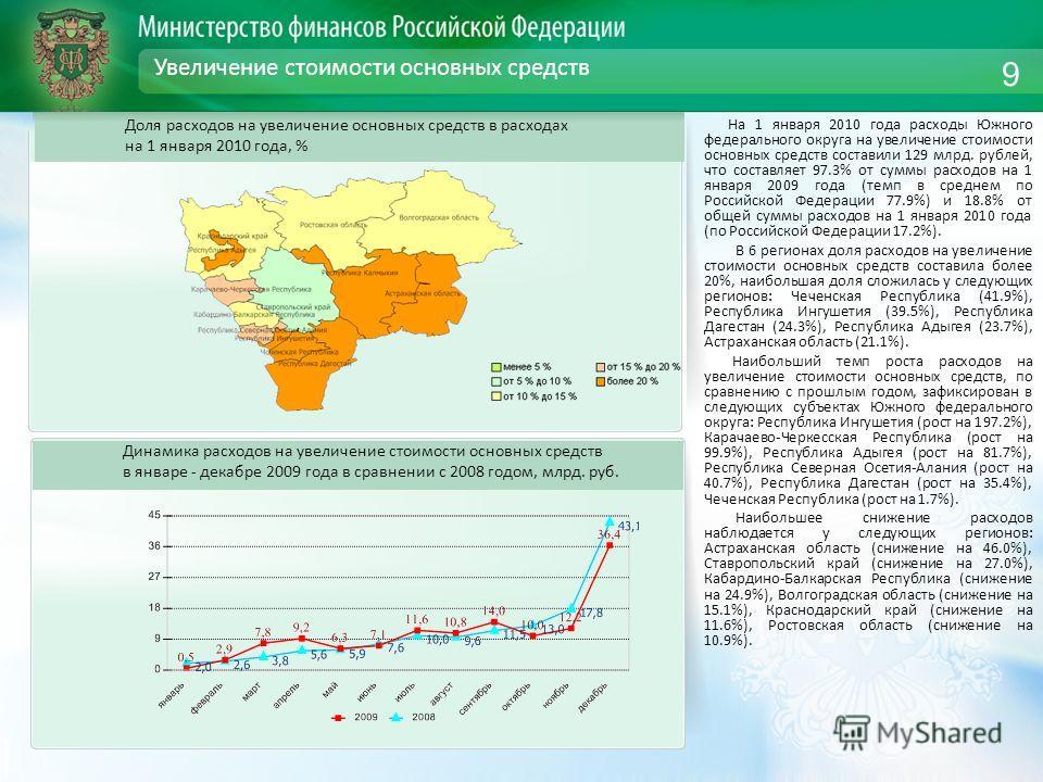 Увеличение стоимости основных средств На 1 января 2010 года расходы Южного федерального округа на увеличение стоимости основных средств составили 129 млрд. рублей, что составляет 97.3% от суммы расходов на 1 января 2009 года (темп в среднем по Россий