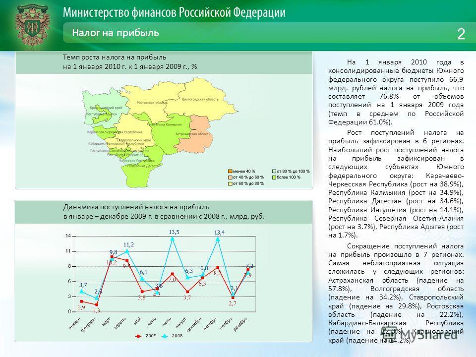 Налог на прибыль На 1 января 2010 года в консолидированные бюджеты Южного федерального округа поступило 66.9 млрд. рублей налога на прибыль, что составляет 76.8% от объемов поступлений на 1 января 2009 года (темп в среднем по Российской Федерации 61.