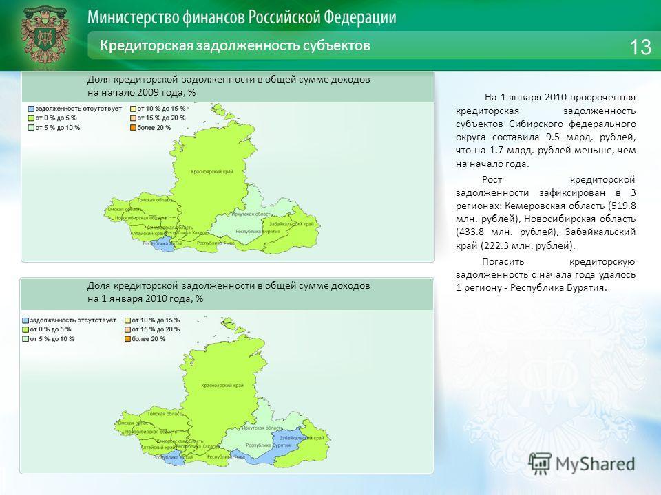 Кредиторская задолженность субъектов На 1 января 2010 просроченная кредиторская задолженность субъектов Сибирского федерального округа составила 9.5 млрд. рублей, что на 1.7 млрд. рублей меньше, чем на начало года. Рост кредиторской задолженности заф