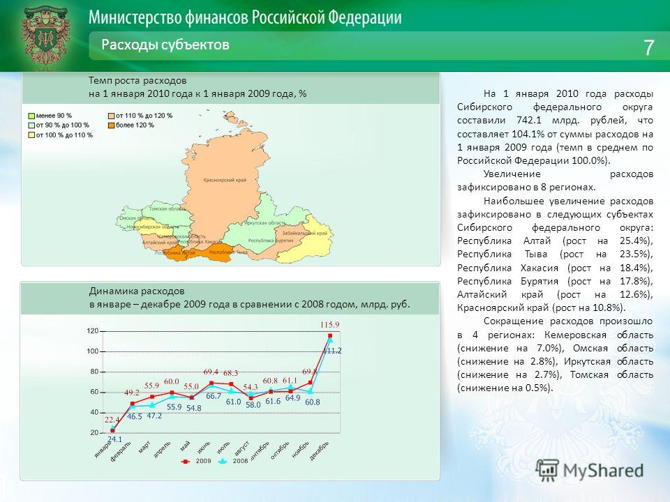 Расходы субъектов Динамика расходов в январе – декабре 2009 года в сравнении с 2008 годом, млрд. руб. 7 Темп роста расходов на 1 января 2010 года к 1 января 2009 года, % На 1 января 2010 года расходы Сибирского федерального округа составили 742.1 млр
